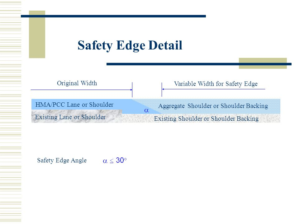 Safety Edge Detail HMA/PCC Lane or Shoulder Aggregate Shoulder or Shoulder Backing Safety Edge Angle Original Width Variable Width for Safety Edge Existing Lane or Shoulder Existing Shoulder or Shoulder Backing