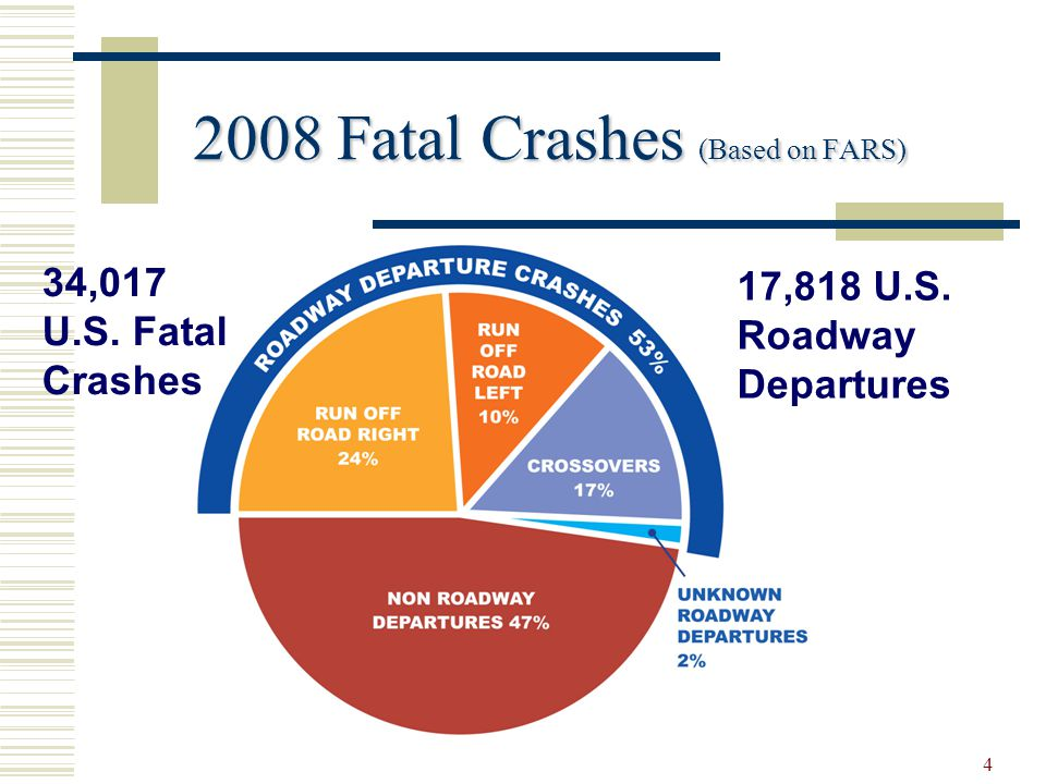 5 59 people will die in a roadway departure crash in the United States today.