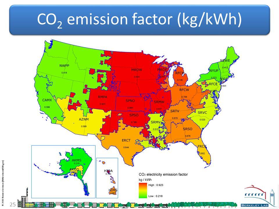 © 2010 Ronnen Levinson (RMLevinson@LBL.gov) 25 CO 2 emission factor (kg/kWh)