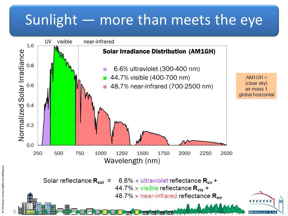 © 2010 Ronnen Levinson (RMLevinson@LBL.gov) 6 Sunlight — more than meets the eye AM1GH = (clear sky) air mass 1 global horizontal Solar reflectance R sol = 6.6%  ultraviolet reflectance R uv + 44.7%  visible reflectance R vis + 48.7%  near-infrared reflectance R nir