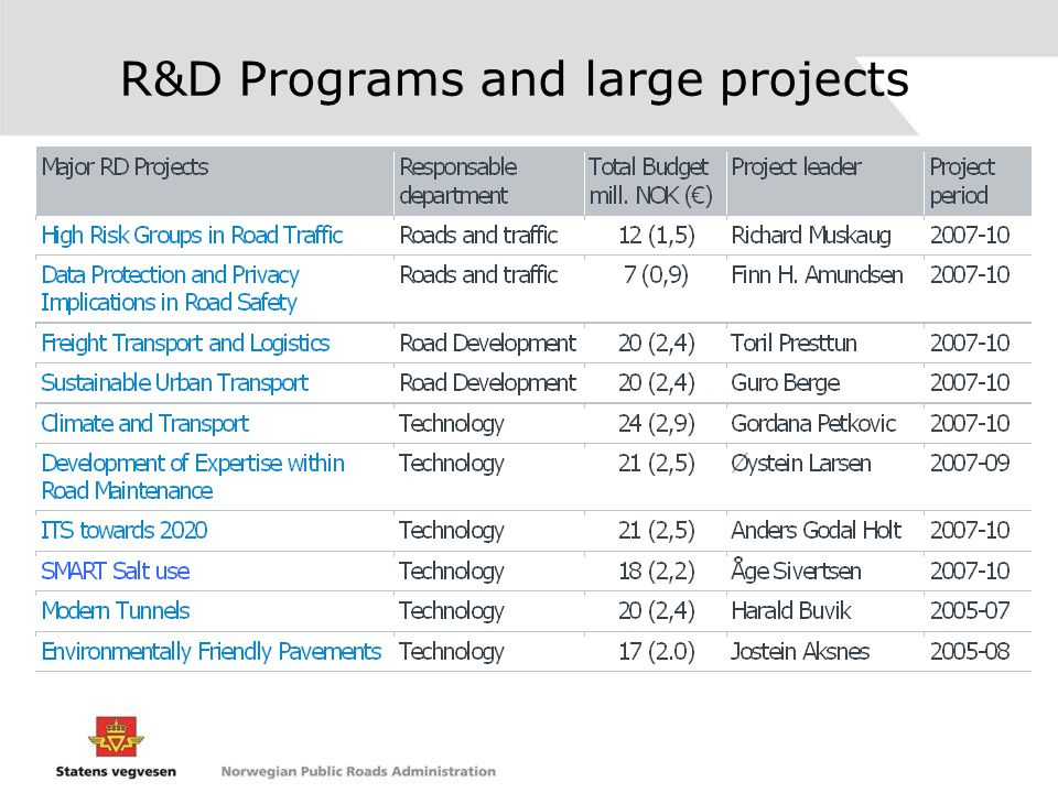 R&D Programs and large projects
