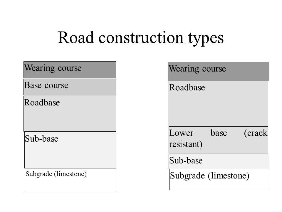 Road construction types Wearing course Base course Roadbase Sub-base Subgrade (limestone) Wearing course Roadbase Lower base (crack resistant) Sub-base Subgrade (limestone)