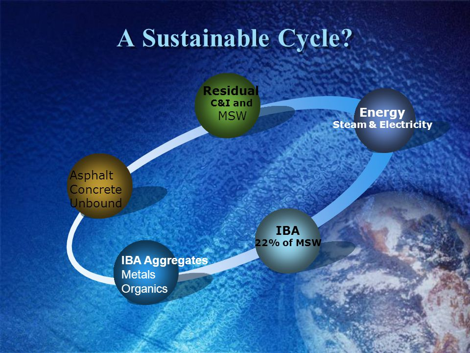 A Sustainable Cycle.