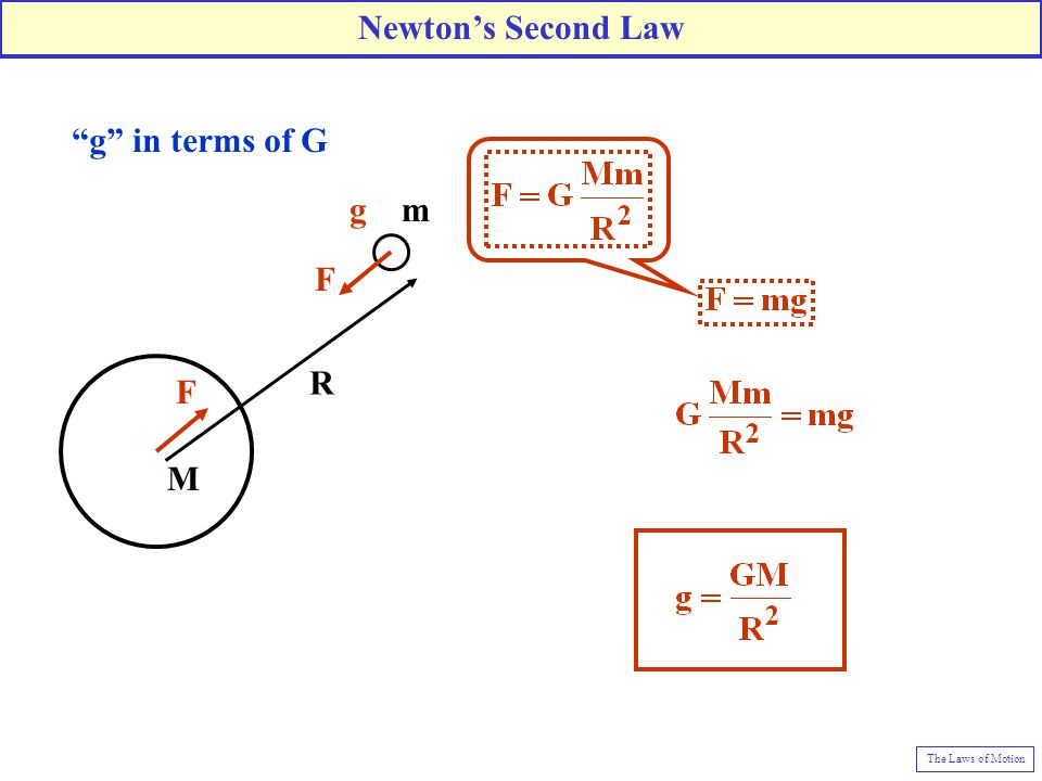 """""""g"""" in terms of G R m M F F g Newton's Second Law The Laws of Motion"""