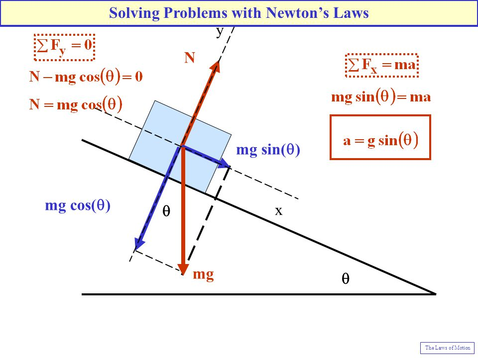   N mg cos(  ) mg sin(  ) y x mg Solving Problems with Newton's Laws The Laws of Motion