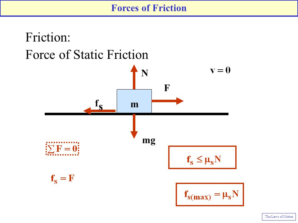 Friction: Force of Static Friction F fsfs m mg N Forces of Friction The Laws of Motion