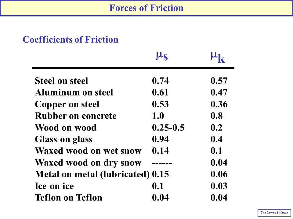 Steel on steel 0.74 0.57 Aluminum on steel 0.61 0.47 Copper on steel 0.53 0.36 Rubber on concrete 1.0 0.8 Wood on wood 0.25-0.5 0.2 Glass on glass 0.94 0.4 Waxed wood on wet snow 0.14 0.1 Waxed wood on dry snow ------ 0.04 Metal on metal (lubricated) 0.15 0.06 Ice on ice 0.1 0.03 Teflon on Teflon 0.04 0.04 Coefficients of Friction Forces of Friction The Laws of Motion