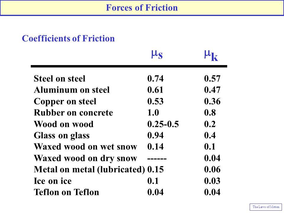 Steel on steel 0.74 0.57 Aluminum on steel 0.61 0.47 Copper on steel 0.53 0.36 Rubber on concrete 1.0 0.8 Wood on wood 0.25-0.5 0.2 Glass on glass 0.9