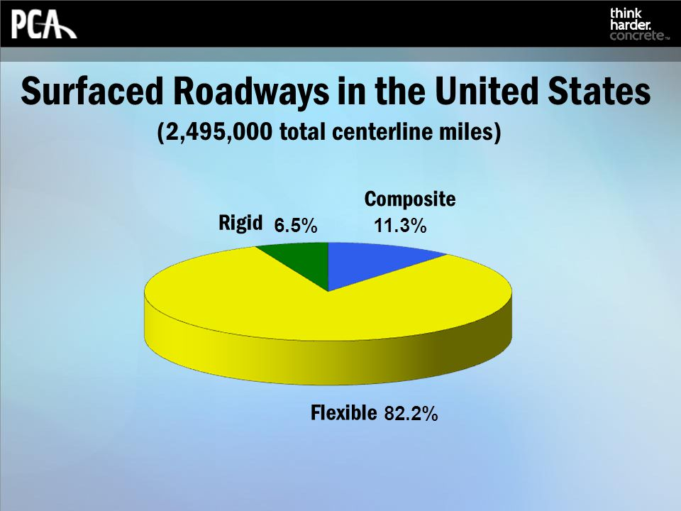 Surfaced Roadways in the United States (2,495,000 total centerline miles) Composite Rigid Flexible
