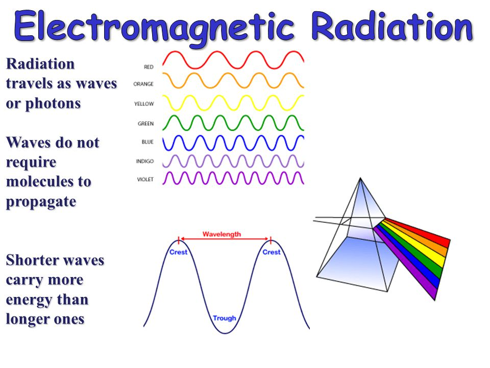 Electromagnetic Radiation Spectrum Shorter waves carry more energy than longer waves Electromagnetic waves interact with matter at similar scales (sizes) as the waves