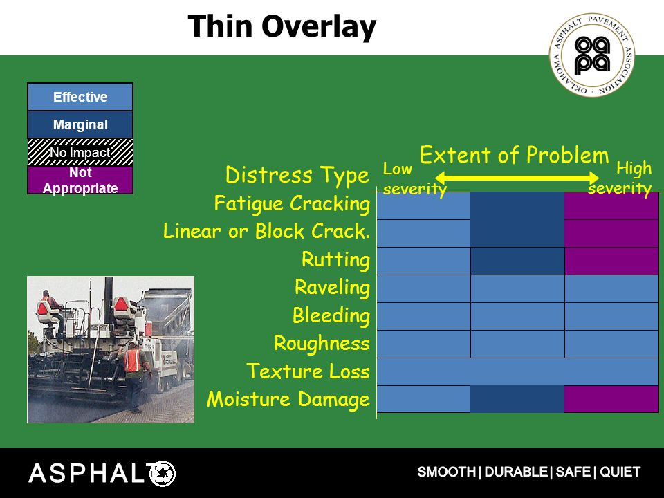 Thin Overlay Distress Type Extent of Problem Low severity High severity Fatigue Cracking Linear or Block Crack.