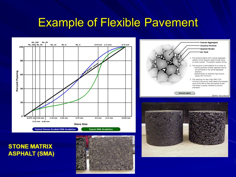 Example of Flexible Pavement STONE MATRIX ASPHALT (SMA)