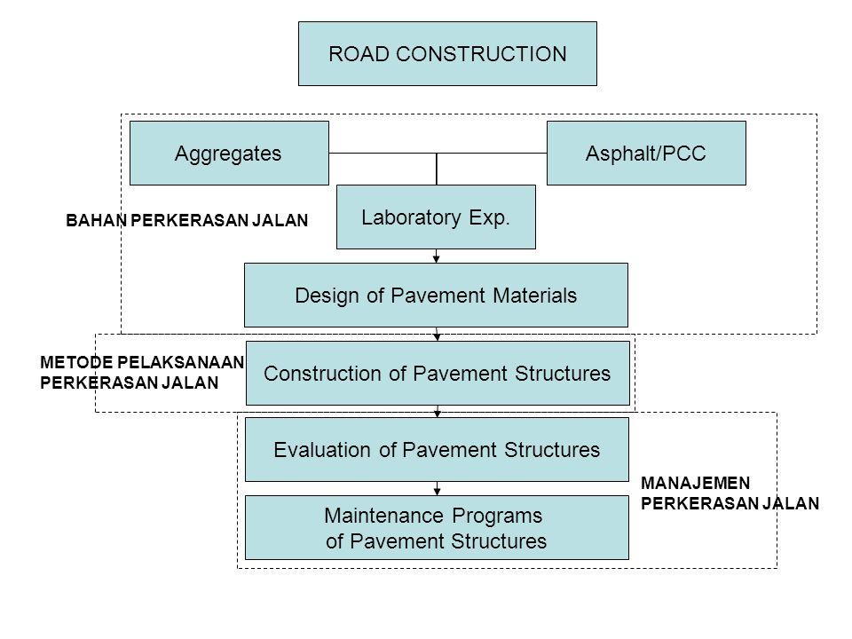 Construction of Pavement Structures Evaluation of Pavement Structures Maintenance Programs of Pavement Structures Design of Pavement Materials Aggrega