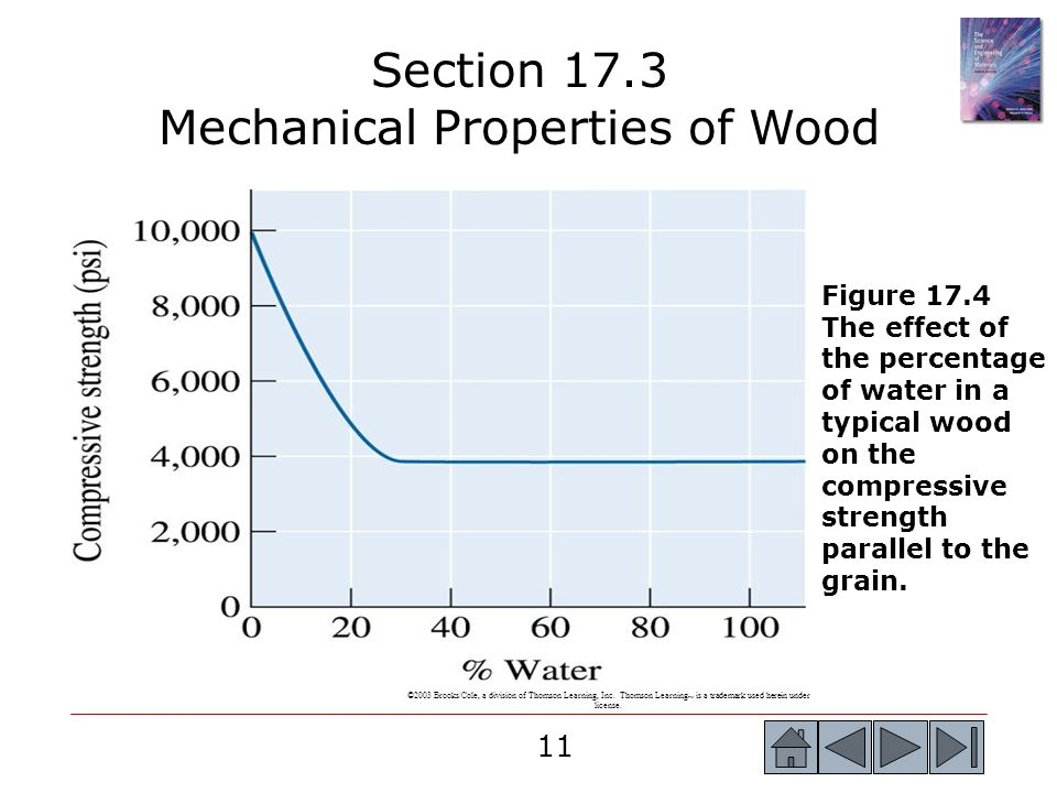 11 Section 17.3 Mechanical Properties of Wood ©2003 Brooks/Cole, a division of Thomson Learning, Inc.