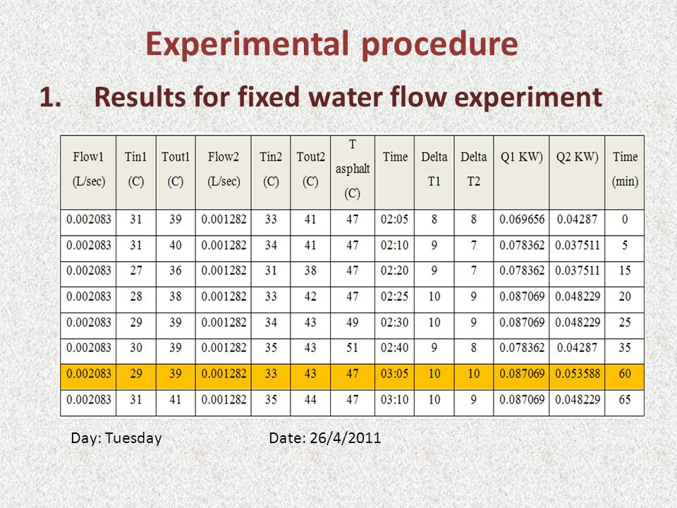Experimental procedure 1.Results for fixed water flow experiment Day: Tuesday Date: 26/4/2011
