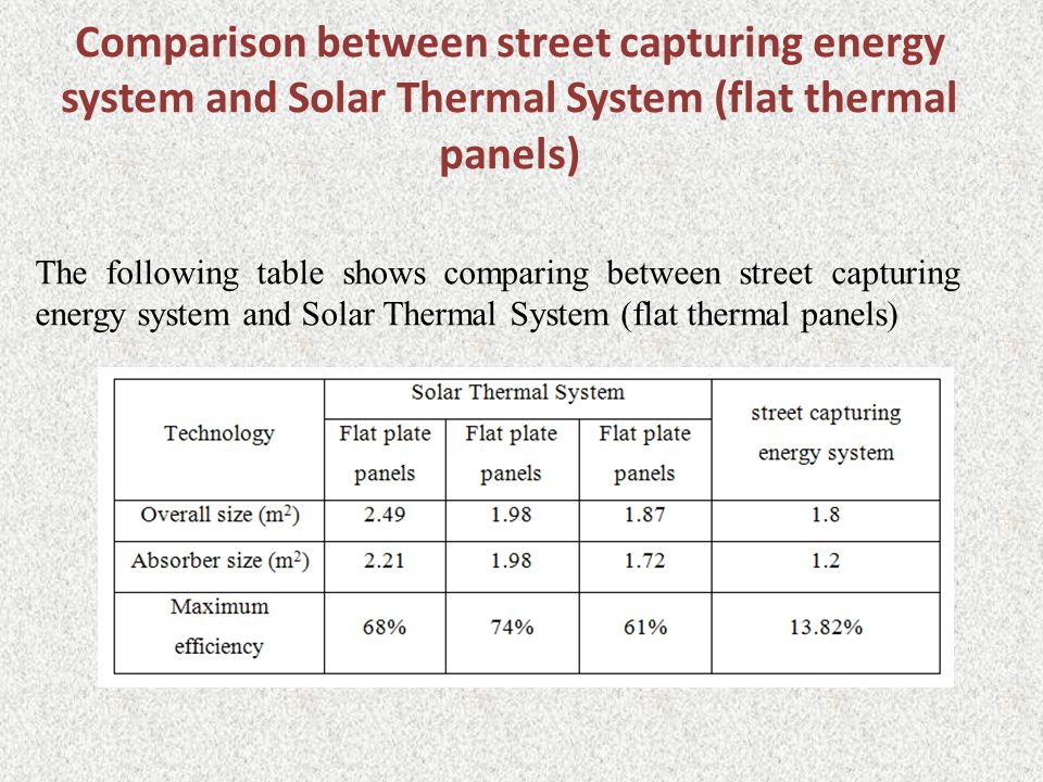 Comparison between street capturing energy system and Solar Thermal System (flat thermal panels) The following table shows comparing between street capturing energy system and Solar Thermal System (flat thermal panels)