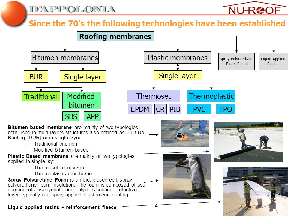 4 Since the 70's the following technologies have been established Bitumen based membrane are mainly of two typologies both used in multi layers structures also defined as Built Up Roofing (BUR) or in single layer: –Traditional bitumen –Modified bitumen based Plastic Based membrane are mainly of two typologies applied in single lay: –Thermoset membrane –Thermoplastic membrane Spray Polyuretane Foam is a rigid, closed cell, spray polyurethane foam insulation.