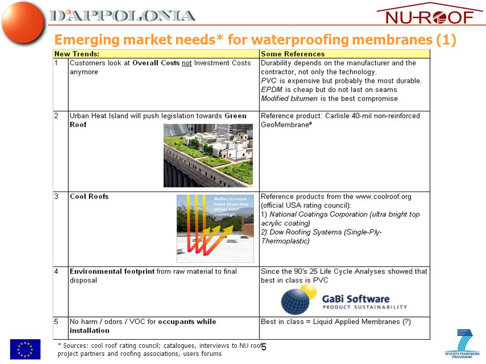5 Emerging market needs* for waterproofing membranes (1) * Sources: cool roof rating council; catalogues, interviews to NU roof project partners and roofing associations, users forums