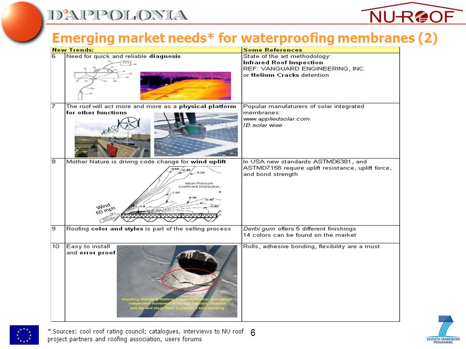 6 Emerging market needs* for waterproofing membranes (2) * Sources: cool roof rating council; catalogues, interviews to NU roof project partners and roofing association, users forums