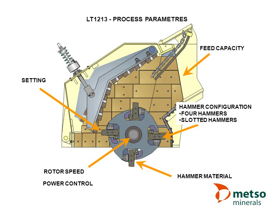 LT1213 - PROCESS PARAMETRES FEED CAPACITY ROTOR SPEED SETTING HAMMER MATERIAL HAMMER CONFIGURATION FOUR HAMMERS SLOTTED HAMMERS POWER CONTROL