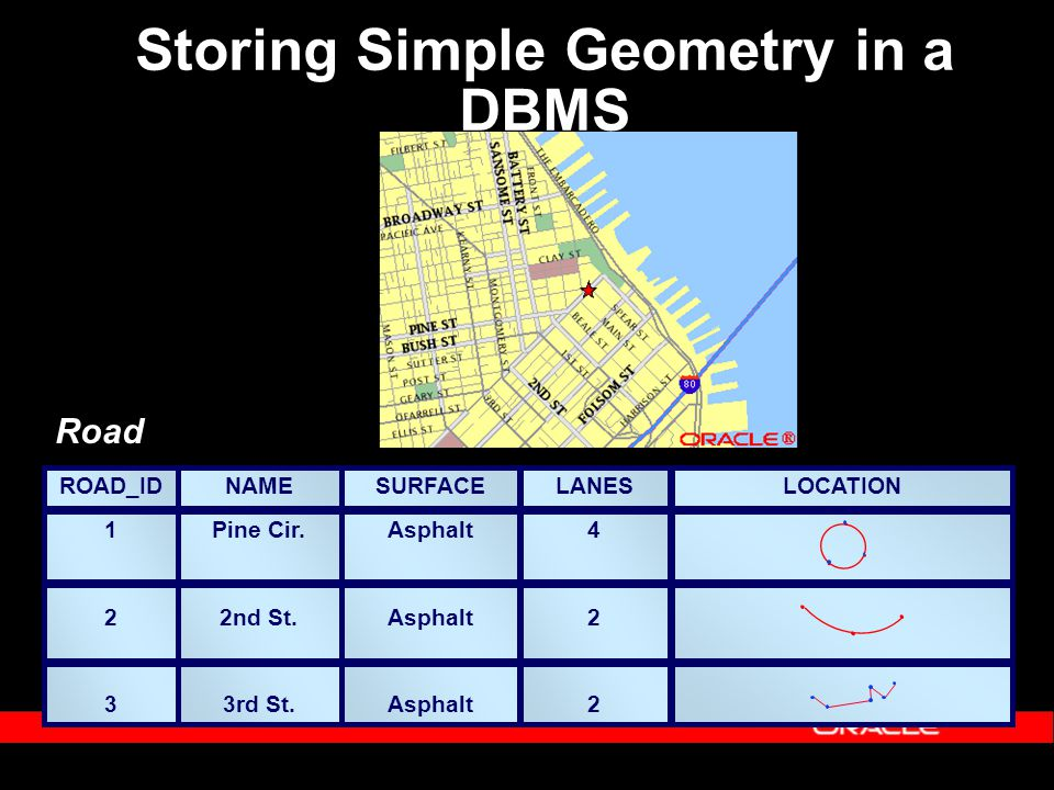 Storing Simple Geometry in a DBMS Fisher Circle 85th St.