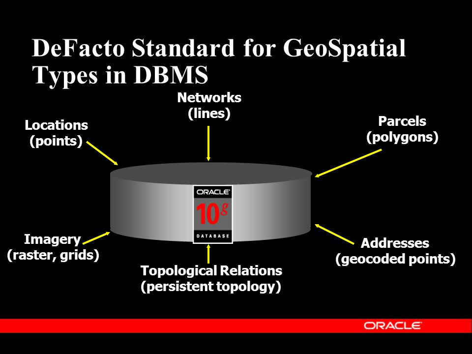 DeFacto Standard for GeoSpatial Types in DBMS Data Locations (points) Networks (lines) Parcels (polygons) Imagery (raster, grids) Topological Relations (persistent topology) Addresses (geocoded points)