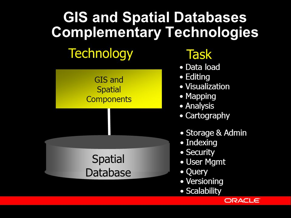 GIS and Spatial Components Data load Editing Visualization Mapping Analysis Cartography Storage & Admin Indexing Security User Mgmt Query Versioning Scalability Data Technology Task GIS and Spatial Databases Complementary Technologies Spatial Database