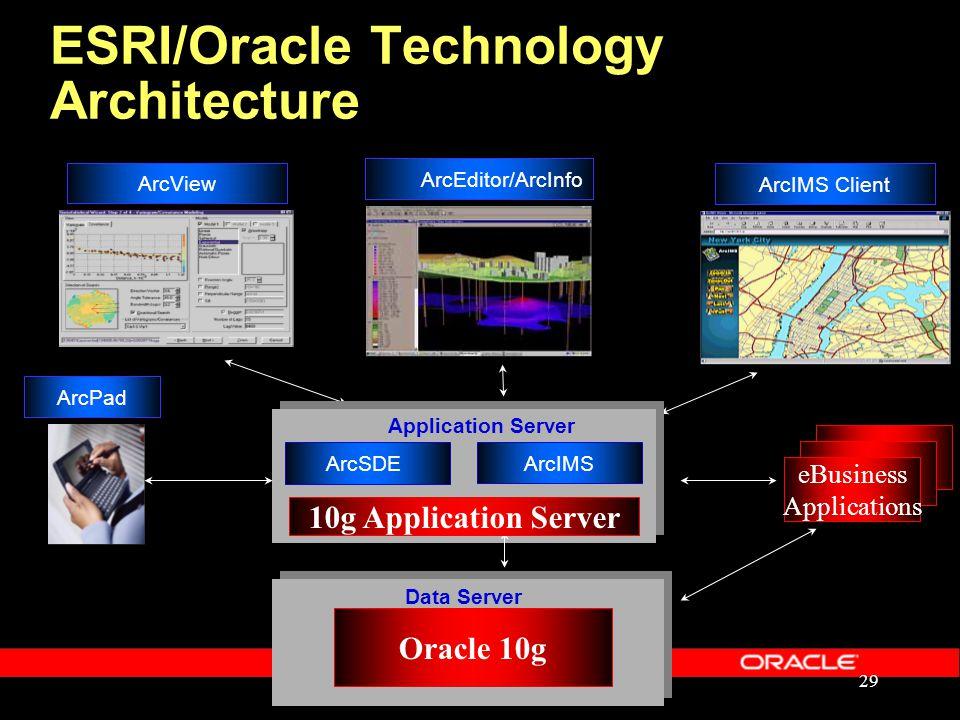 29 Oracle 10g Data Server ArcViewArcIMS Client ArcIMS Application Server ArcSDE ArcEditor/ArcInfo ESRI/Oracle Technology Architecture ArcPad eBusiness Applications 10g Application Server