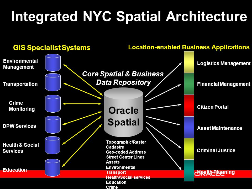 Integrated NYC Spatial Architecture GIS Specialist Systems Environmental Management Transportation Crime Monitoring DPW Services Health & Social Services Education Location-enabled Business Applications Logistics Management Financial Management Citizen Portal Asset Maintenance Health Planning Core Spatial & Business Data Repository Topographic/Raster Cadastre Geo-coded Address Street Center Lines Assets Environmental Transport Health/Social services Education Crime Criminal Justice Oracle Spatial