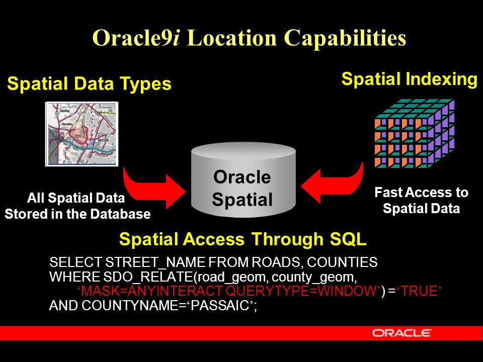 Oracle9i Location Capabilities Oracle Spatial Spatial Data Types All Spatial Data Stored in the Database Spatial Indexing Fast Access to Spatial Data Spatial Access Through SQL SELECT STREET_NAME FROM ROADS, COUNTIES WHERE SDO_RELATE(road_geom, county_geom, ' MASK=ANYINTERACT QUERYTYPE=WINDOW ' ) = ' TRUE ' AND COUNTYNAME= ' PASSAIC ' ;