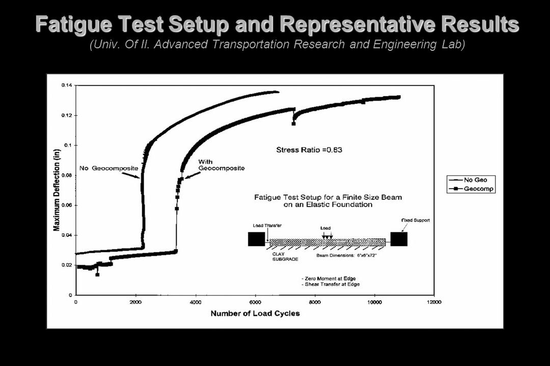 Fatigue Test Setup and Representative Results Fatigue Test Setup and Representative Results (Univ. Of Il. Advanced Transportation Research and Enginee