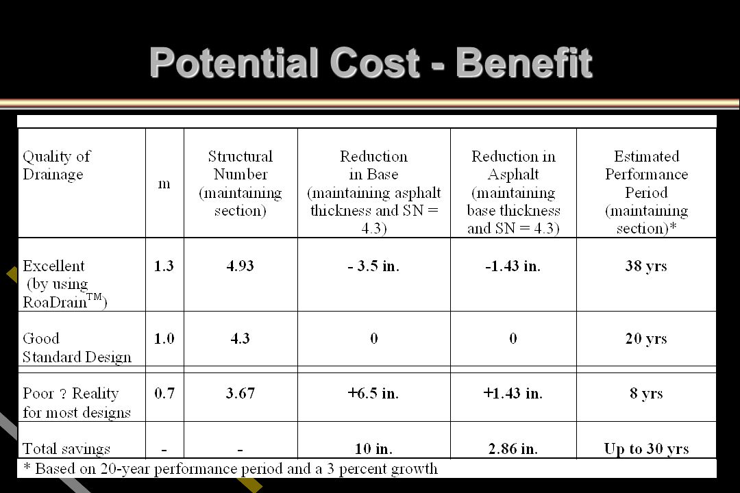 Potential Cost - Benefit