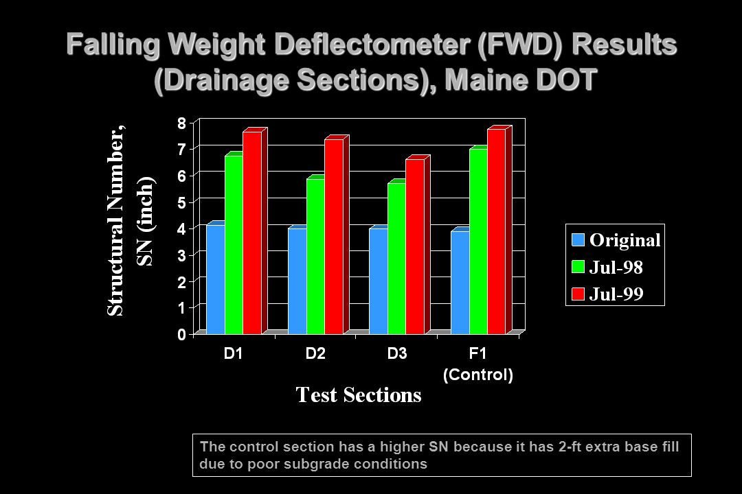 Falling Weight Deflectometer (FWD) Results (Drainage Sections), Maine DOT The control section has a higher SN because it has 2-ft extra base fill due
