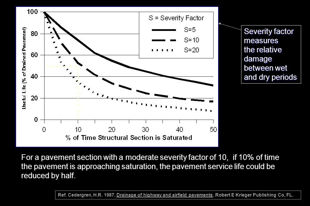 For a pavement section with a moderate severity factor of 10, if 10% of time the pavement is approaching saturation, the pavement service life could b