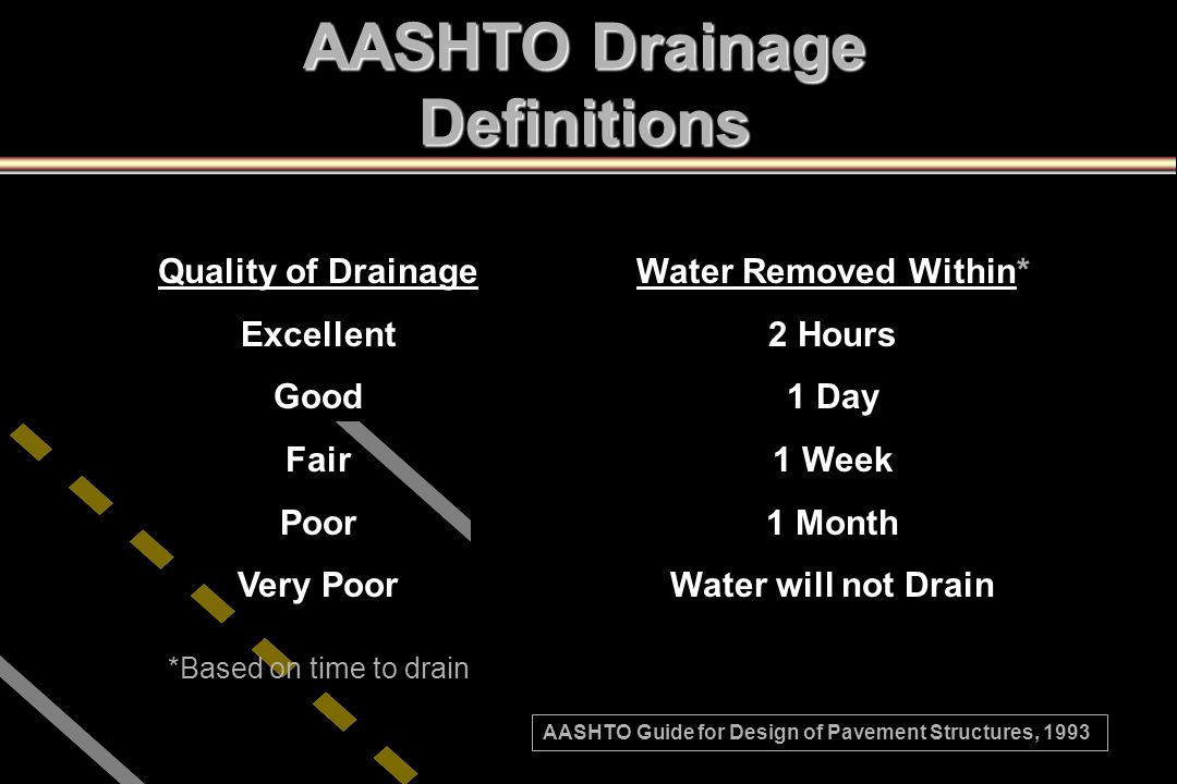 AASHTO Drainage Definitions Quality of Drainage Excellent Good Fair Poor Very Poor Water Removed Within* 2 Hours 1 Day 1 Week 1 Month Water will not D