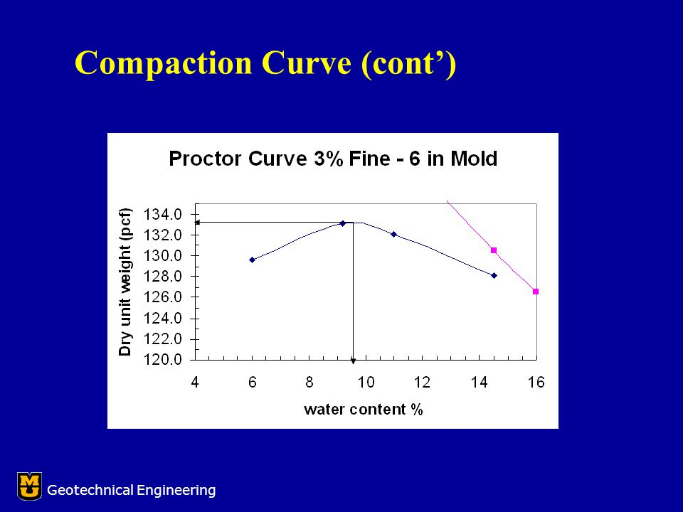 Compaction Curve (cont') Geotechnical Engineering