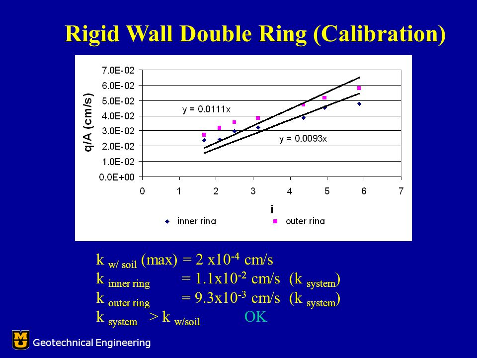 k w/ soil (max) = 2 x10 -4 cm/s k inner ring = 1.1x10 -2 cm/s (k system ) k outer ring = 9.3x10 -3 cm/s (k system ) k system > k w/soil OK Geotechnical Engineering Rigid Wall Double Ring (Calibration)