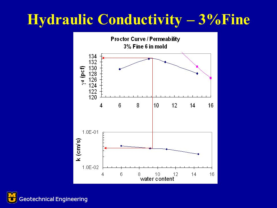 Hydraulic Conductivity – 3%Fine Geotechnical Engineering