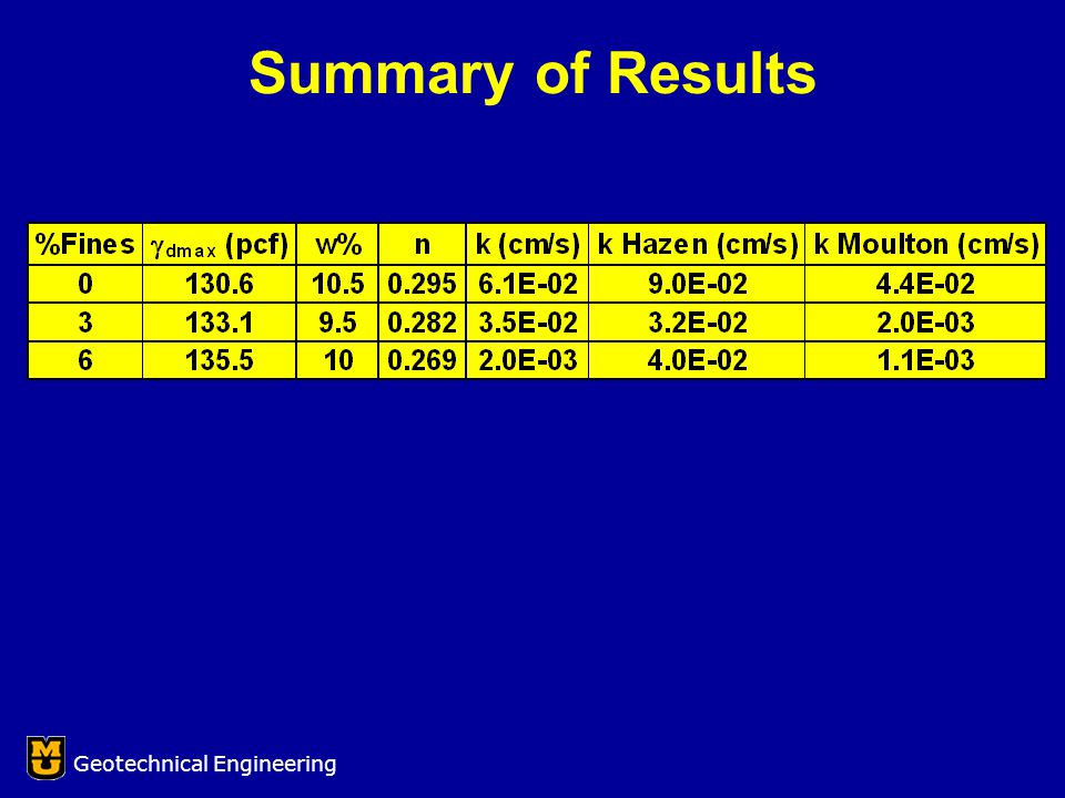 Summary of Results Geotechnical Engineering
