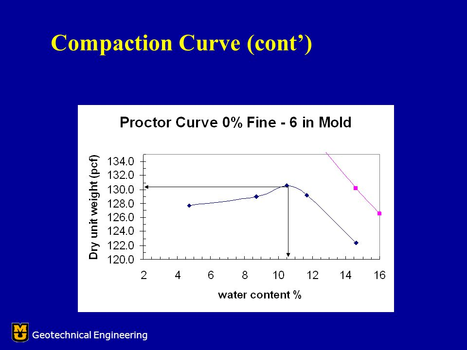 Geotechnical Engineering Compaction Curve (cont')