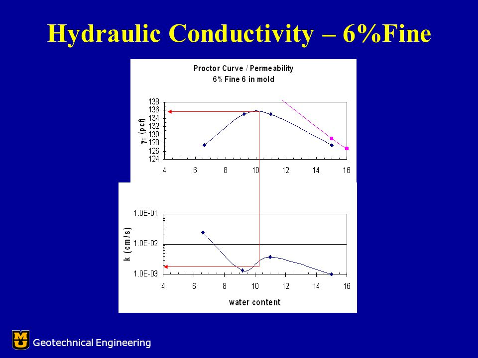 Hydraulic Conductivity – 6%Fine Geotechnical Engineering