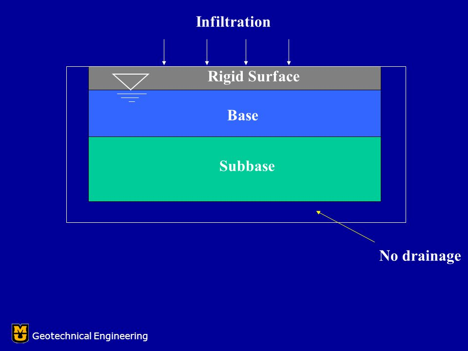 Rigid Surface Base Subbase Infiltration No drainage