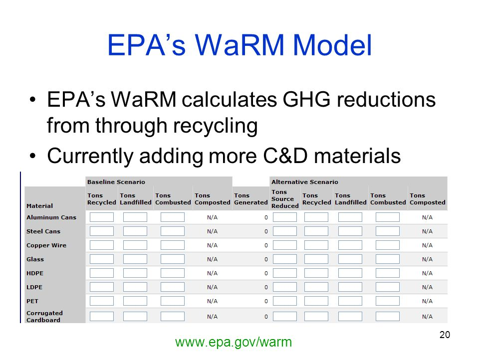 20 EPA's WaRM Model EPA's WaRM calculates GHG reductions from through recycling Currently adding more C&D materials www.epa.gov/warm