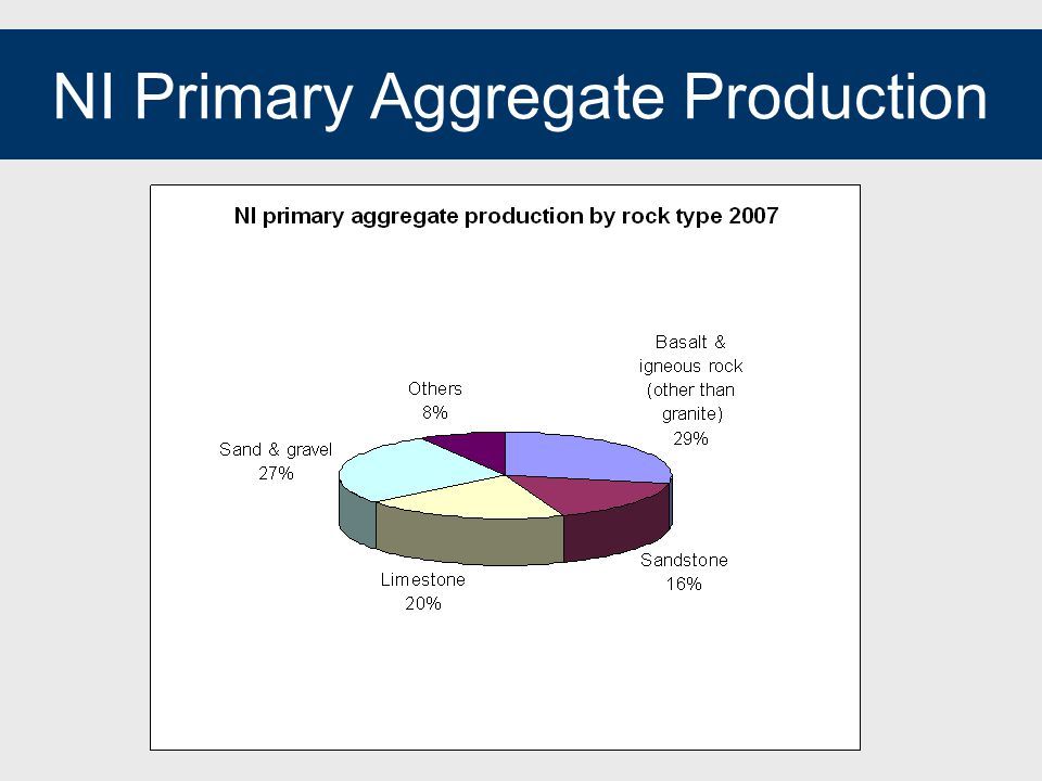 Aggregate production by area/ type Sand & gravel Hard rock