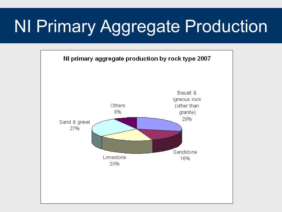 NI Primary Aggregate Production