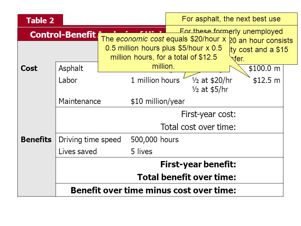 Control-Benefit Analysis of Highway Construction Project QuantityPrice or Value Total CostAsphalt1 million bags$100/bag$100.0 m Labor1 million hours½