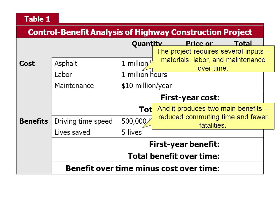Control-Benefit Analysis of Highway Construction Project QuantityPrice or Value Total CostAsphalt1 million bags Labor1 million hours Maintenance$10 mi