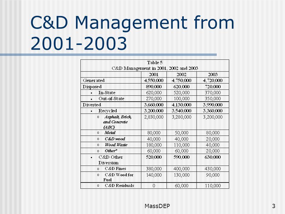 MassDEP3 C&D Management from 2001-2003