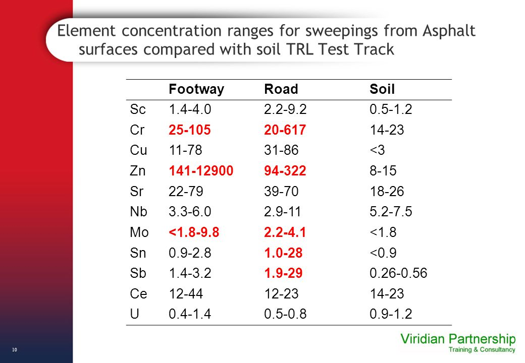 Element concentration ranges for sweepings from Asphalt surfaces compared with soil TRL Test Track FootwayRoadSoil Sc1.4-4.02.2-9.20.5-1.2 Cr25-10520-61714-23 Cu11-7831-86<3 Zn141-1290094-3228-15 Sr22-7939-7018-26 Nb3.3-6.02.9-115.2-7.5 Mo<1.8-9.82.2-4.1<1.8 Sn0.9-2.81.0-28<0.9 Sb1.4-3.21.9-290.26-0.56 Ce12-4412-2314-23 U0.4-1.40.5-0.80.9-1.2 10