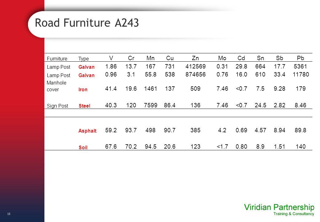 Road Furniture A243 15 FurnitureType VCrMnCuZnMoCdSnSbPb Lamp PostGalvan 1.8613.71677314125690.3129.866417.75361 Lamp PostGalvan 0.963.155.85388746560